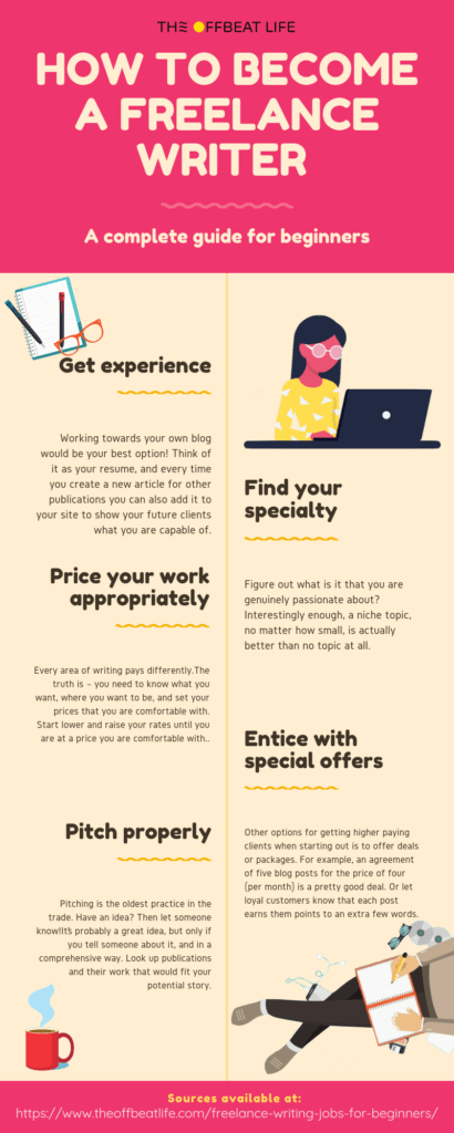 A comprehensive guide to Finding Freelance Writing Jobs for