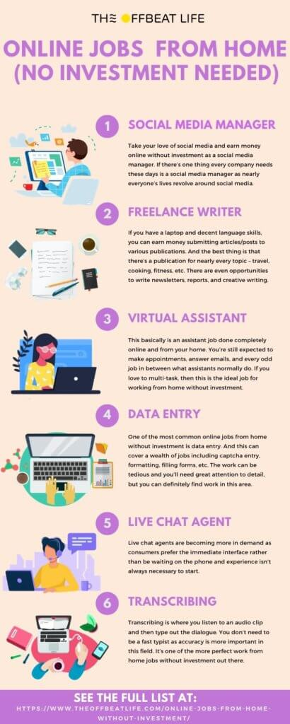 Best Online Jobs From Home Without Investment The Offbeat Life